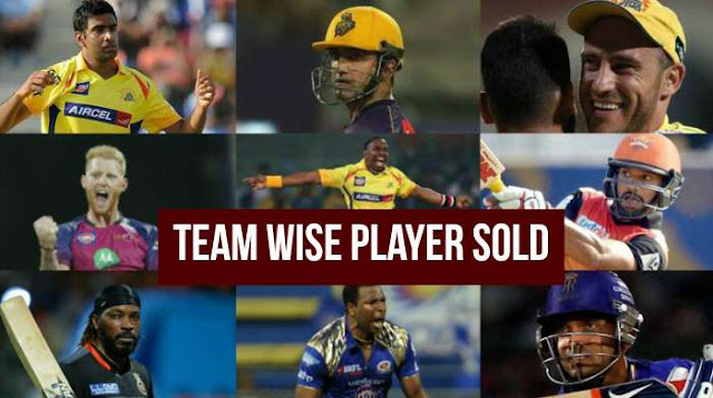 IPL 2018 Auction: Team Wise Players Sold