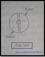 डिस्क टाइप कैपेसिटर किसे कहते है।