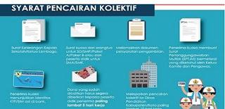 Syarat Pencairan PIP Kolektif oleh KS 2016