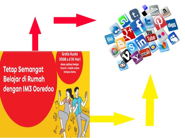 Cara merubah paket edukasi ke reguler untuk kartu indosat