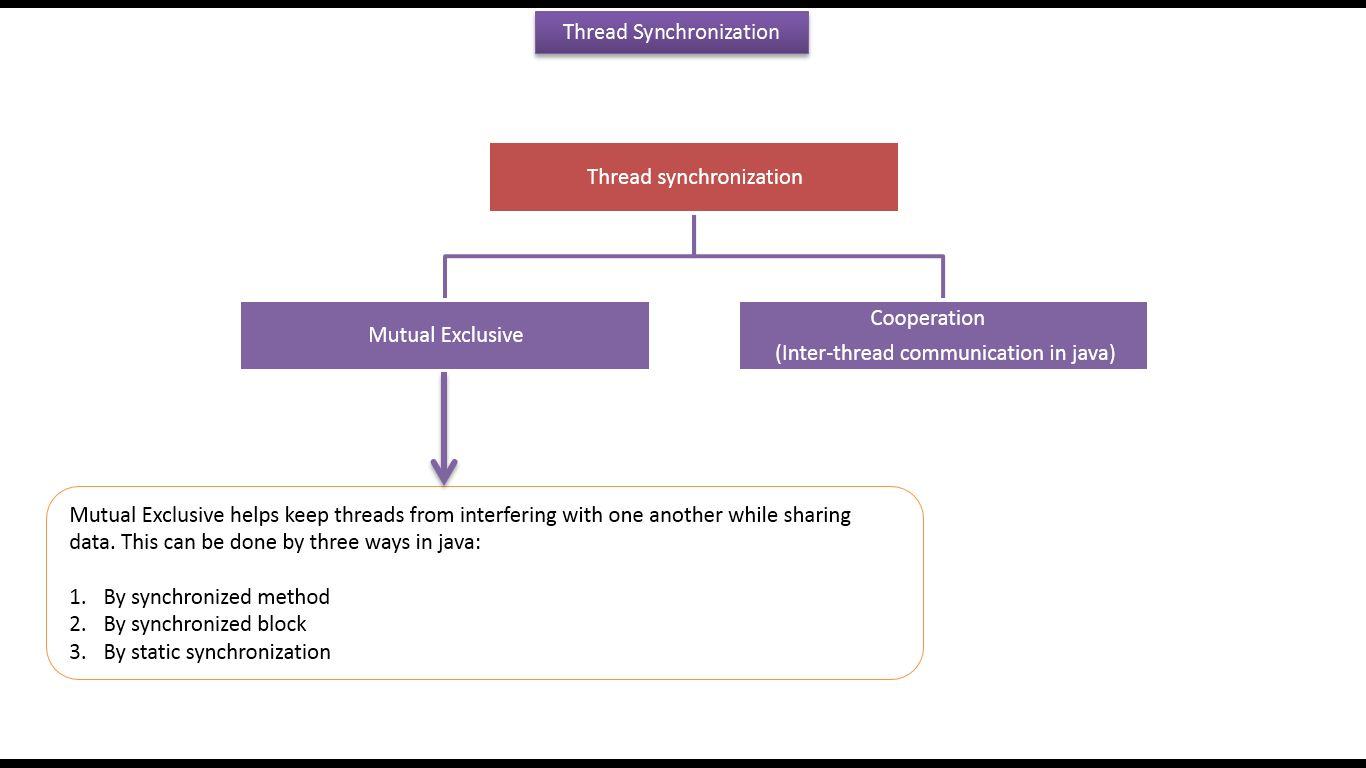 Java buzz forum java tutorial java synchronization java tutorial java synchronization synchronization in java thread synchronization baditri Images
