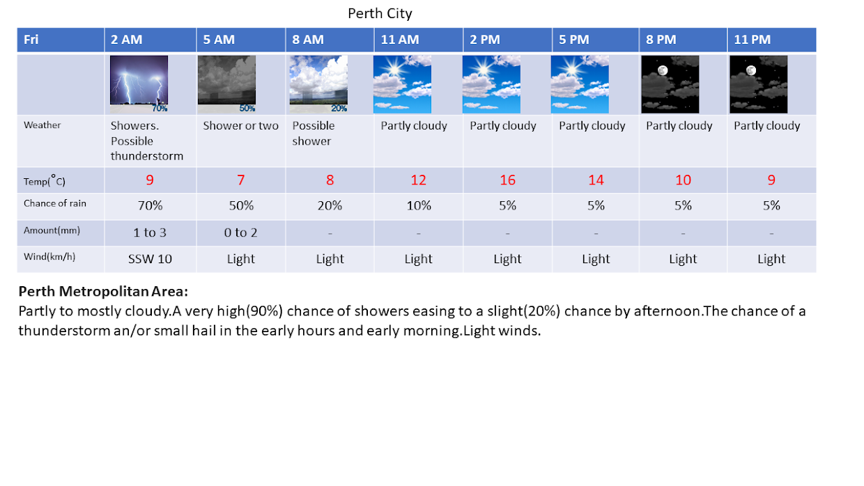 Weather information for Perth