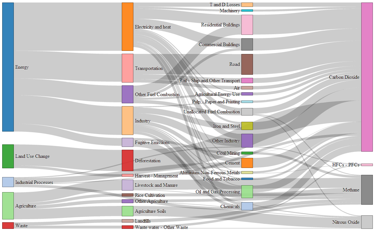 Sankey Diagram Html5 - Wiring Diagram Img