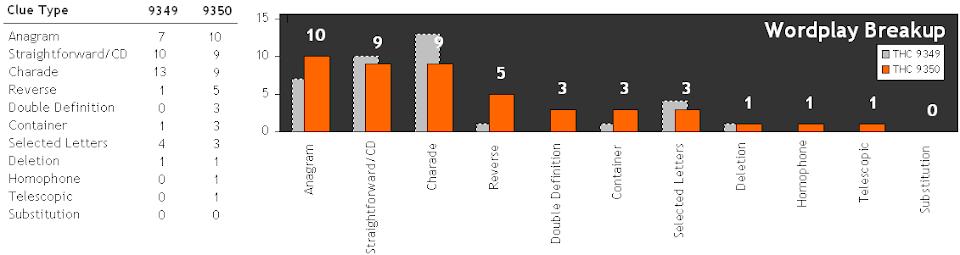 Wordplay Breakup Graph