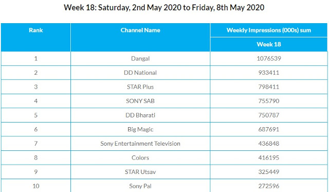 Top 10 Channels of this week 18 2020 (2nd May 2020 to 8th May 2020)