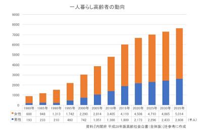 Chuyện buồn về những cái chết trong cô độc của những người già tại Nhật Bản.