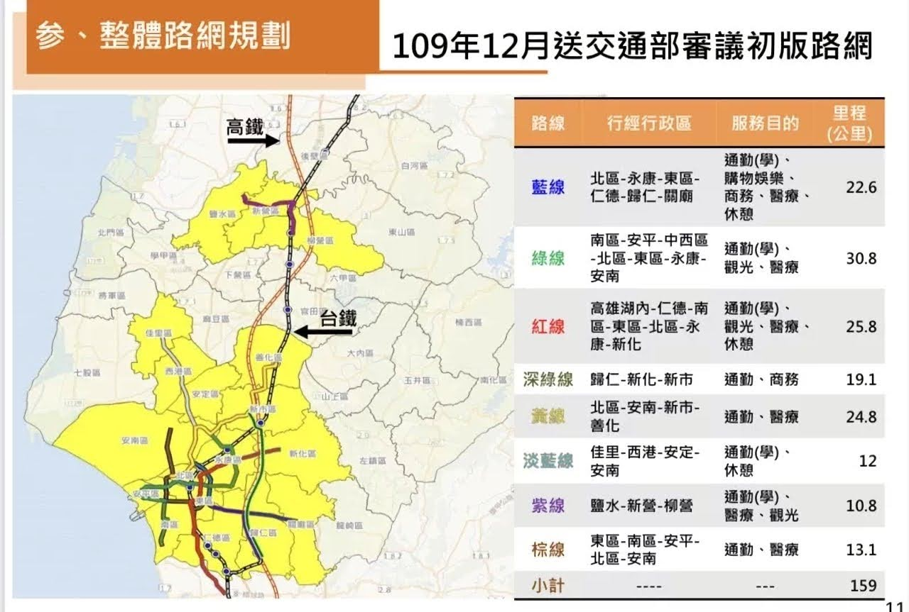 台南捷運路線二度修改|預算由700億暴增至5000億