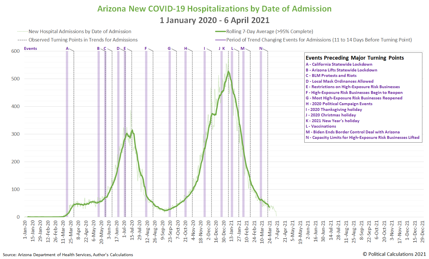 Arizona New COVID-19 Hospitalizations by Date of Admission, 1 January 2020 - 6 April 2021