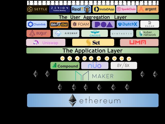 El ecosistema DeFi y sus productos