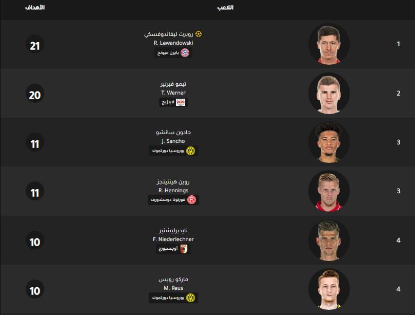 جدول ترتيب هدافي الدوري الالماني اليوم بتاريخ 27-1-2020
