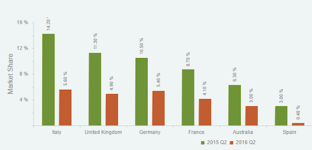 """windows phone market share across north american and europe"""