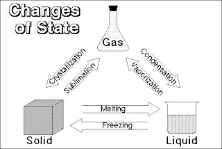 Vanessa's Chemistry of Food Lab Notebook: Changes of State