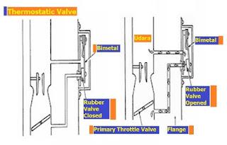 cara kerja thermostatic valve
