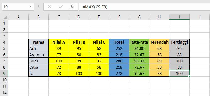 hasil dari rumus Sum, Average, Min dan Max di Microsoft Excel