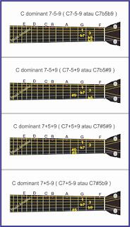 gambar altered chords 2 pada gitar