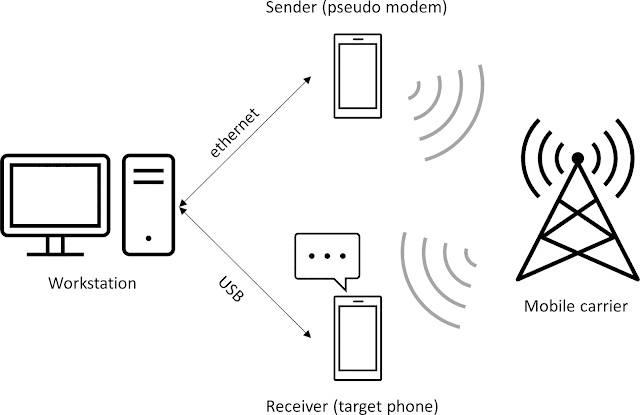 Example MMS testing setup