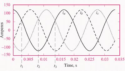La rotació de camp magnètic en màquines de corrent altern