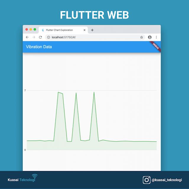 Chart untuk Flutter Mobile dan Web
