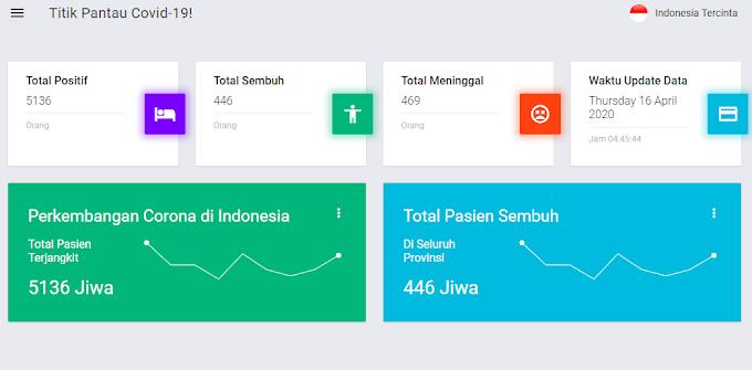 Cara Ambil Data Covid-19 Indonesia Menggunakan ESP32 dan ESP8266