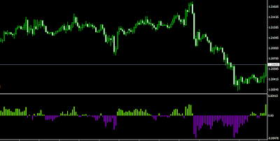 MBMCD Forex Indicator