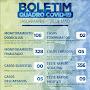 Prefeitura de Jaguarari divulga novo Boletim Epidemiológico