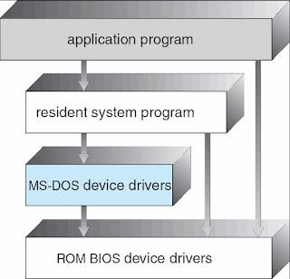 Struktur sistem operasi MS-DOS