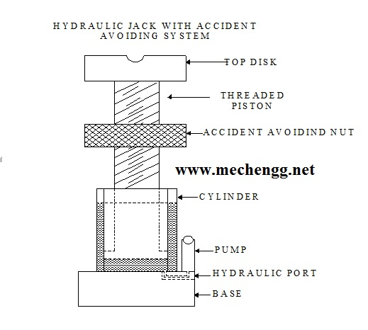 DESIGN AND FABRICATION ACCIDENT AVOIDING HYDRAULIC JACK