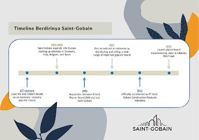 timeline perusahaan saint-gobain