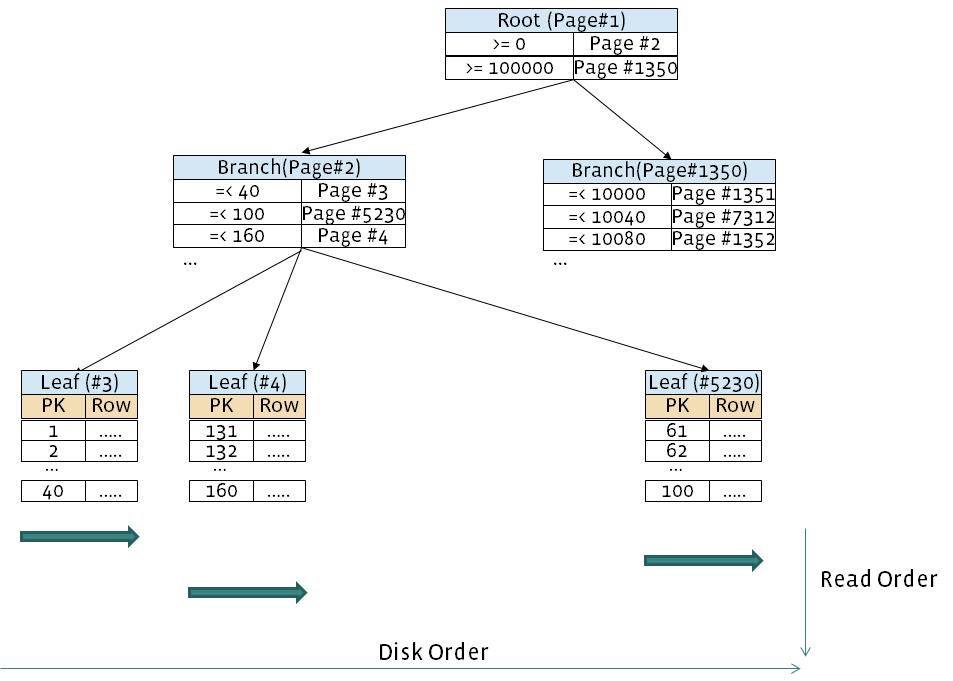 Yoshinori Matsunobu's blog: Making full table scan 10x ...