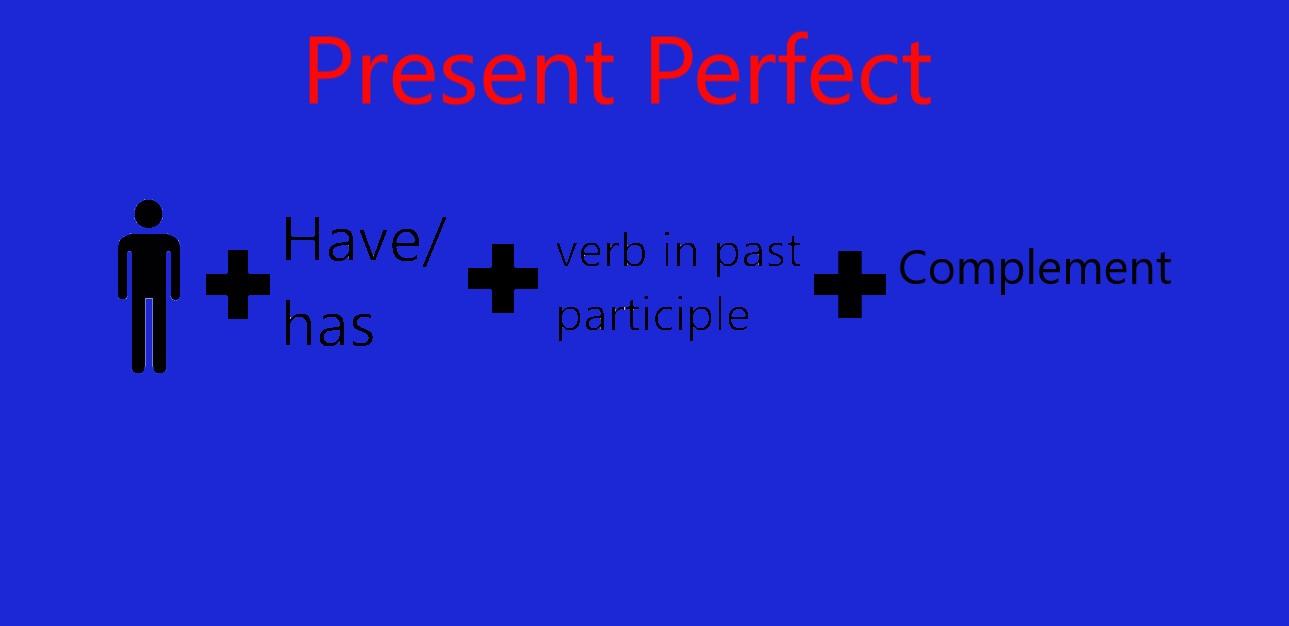 El Presente Perfecto Explicación Lengfree