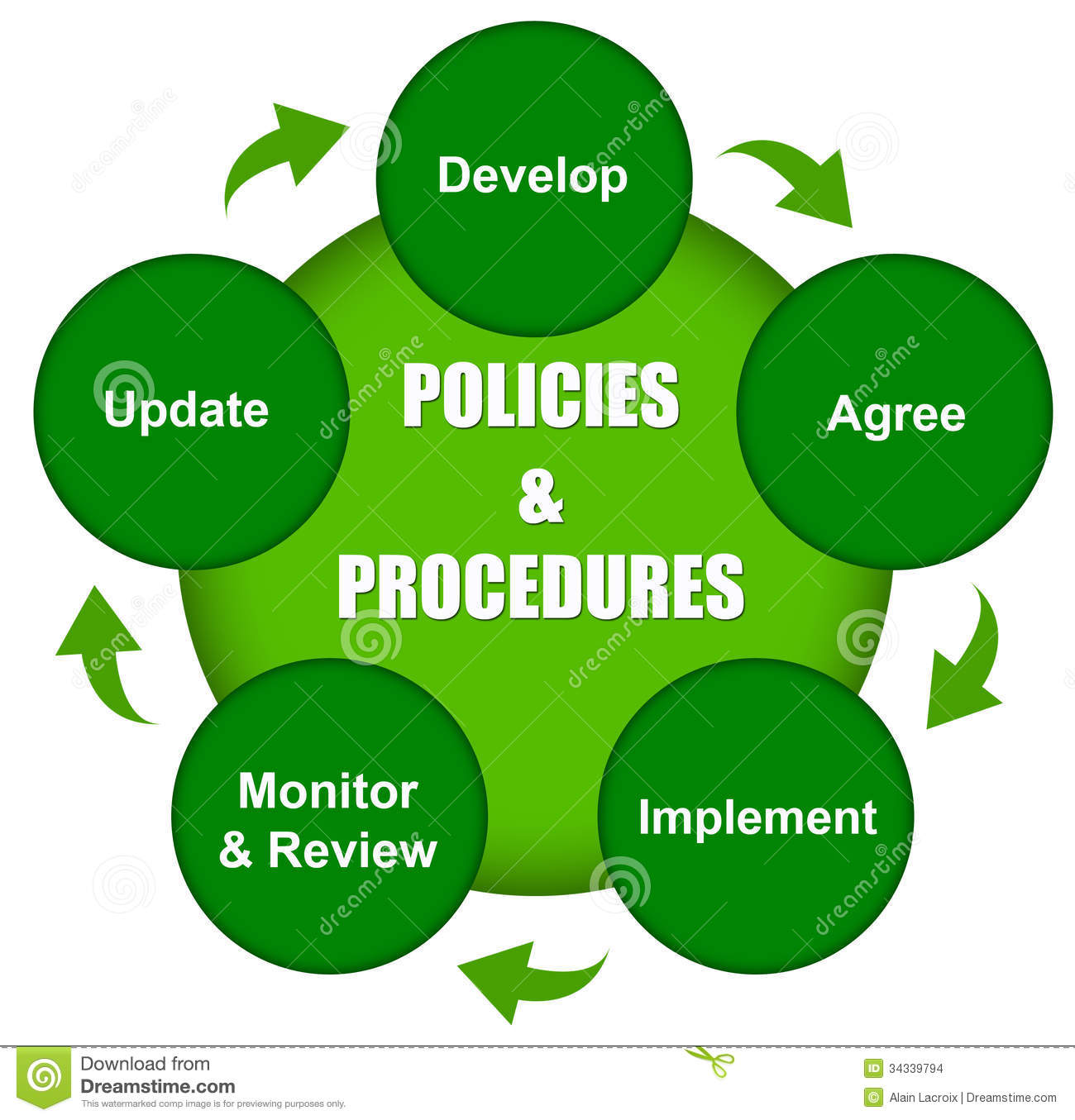communication policy and procedures manual