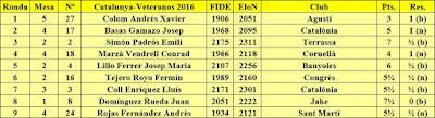 Contrincantes de Jaume Anguera en el Campeonato de Catalunya de Veteranos 2016