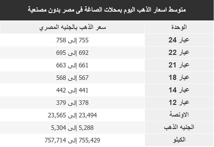 اسعار الذهب اليوم فى مصر Gold الجمعة 6 ديسمبر 2019