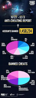 pubg-mobile-bans-1-4-million-accounts-in-one-week