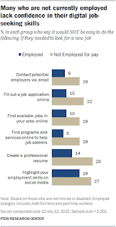 Job Seekers Lack Confidence - Pew Research Center