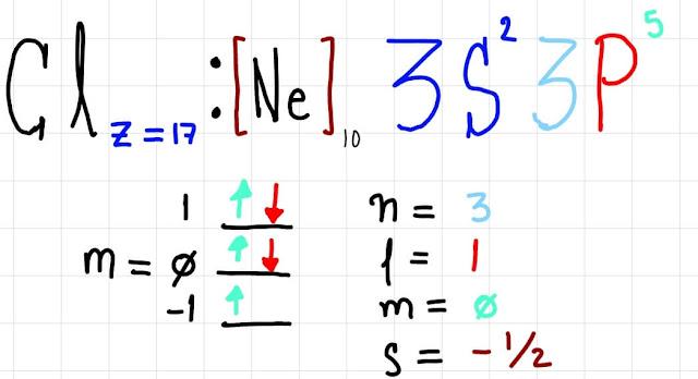 número cuántico del cloro