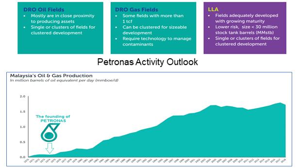 Petronas oil & gas info