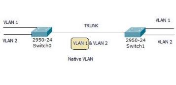 VLAN là gì? Tại sao phải có VLAN?