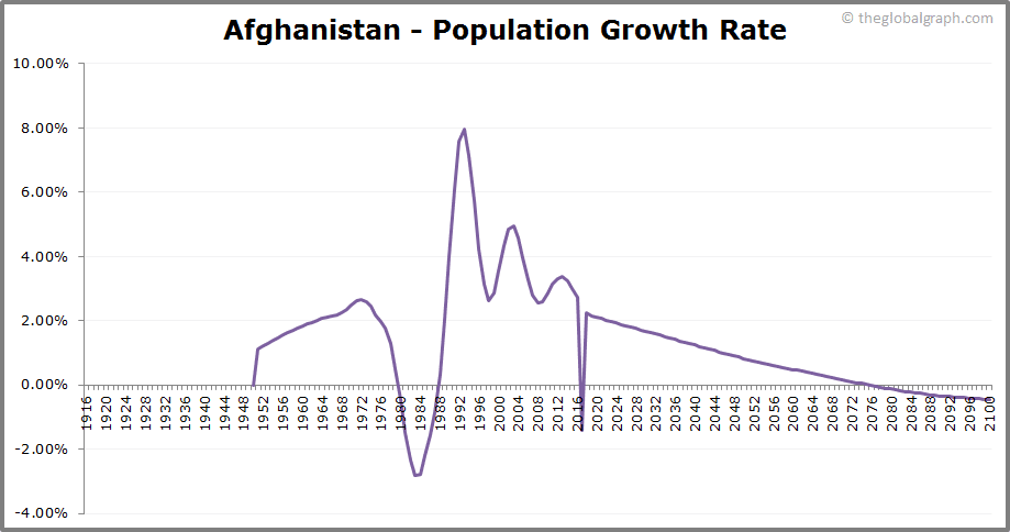 Afghanistan  Population Growth Rate