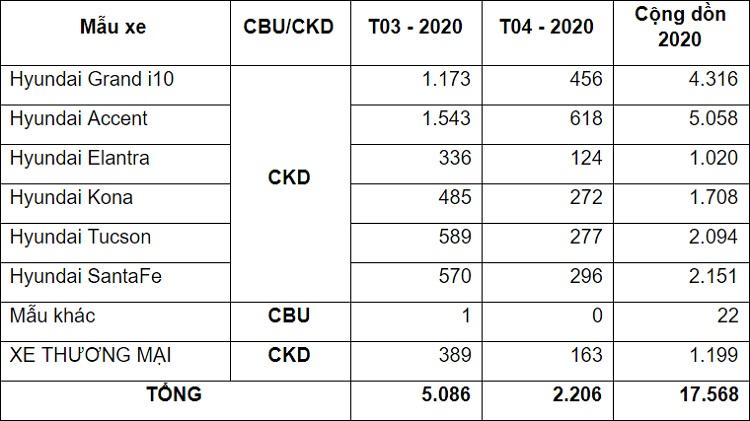 Doanh số xe Hyundai tháng 4/2020: Sụt giảm mạnh do Covid-19