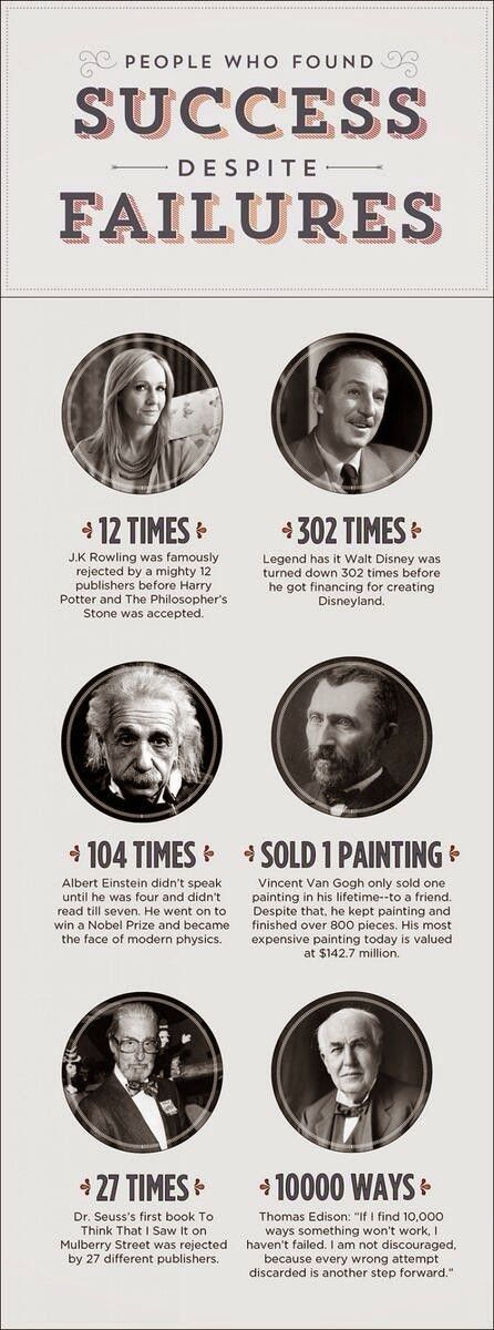 The Power of Retrying - Infographic