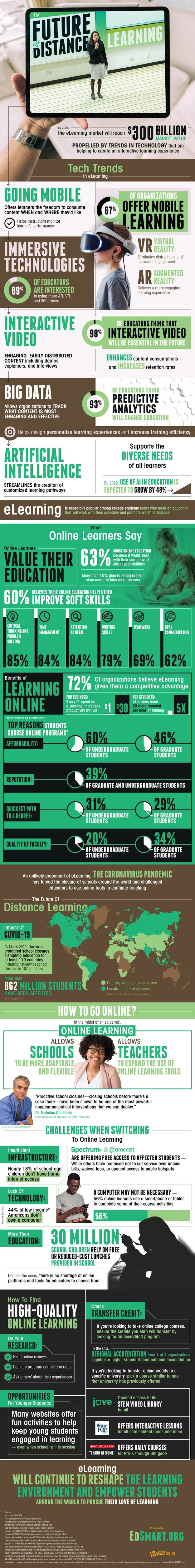 The New Frontier Of Distance Learning #Infographic