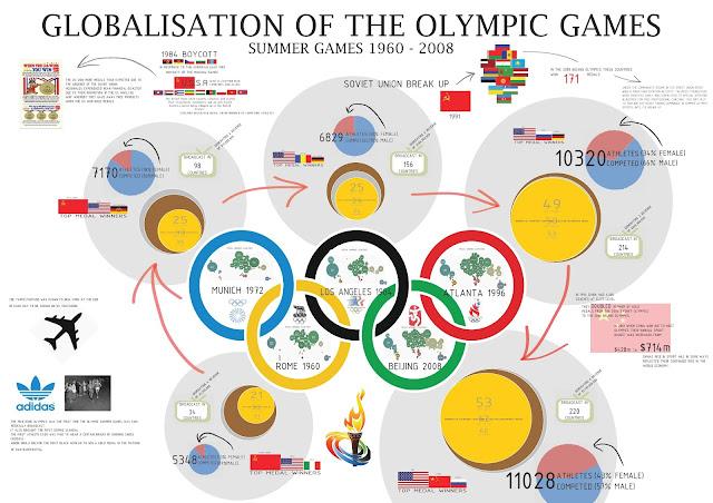 10 fakta Unik dan Menginspirasi Perhelatan Olimpiade Yang Harus Kamu Ketahui