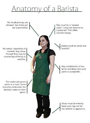 Starbucks Application,starbucks job application,starbucks online application,starbucks application form,starbucks application pdf,apply to starbucks