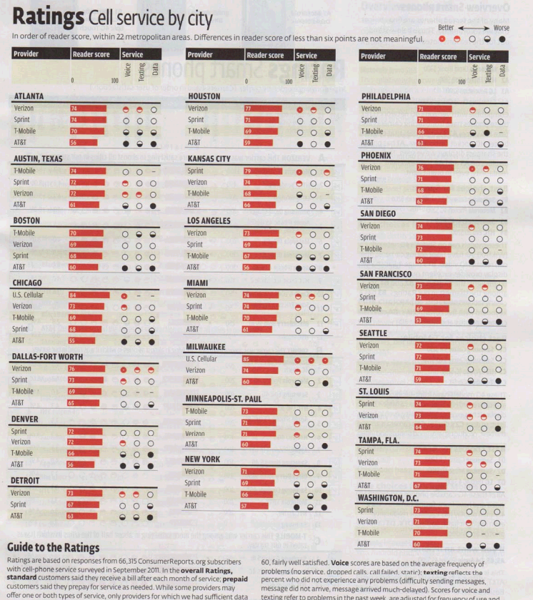 Consumer Review: Consumer Reports Cell Service Ratings By City