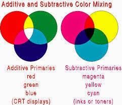 So The Definition Of Primary Color Really Depends On What Type Medium We Are UsingThe Colors For Subtractive System
