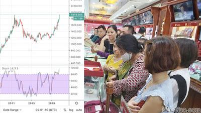 Giá vàng tăng sốc quay lại đỉnh cũ lịch sử năm 2011