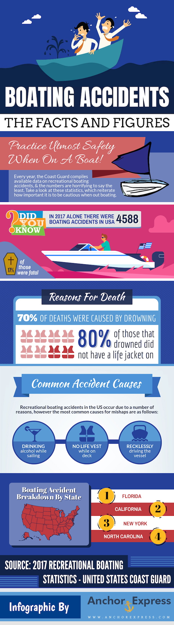 Boating Accidents Facts & Figures #infographic