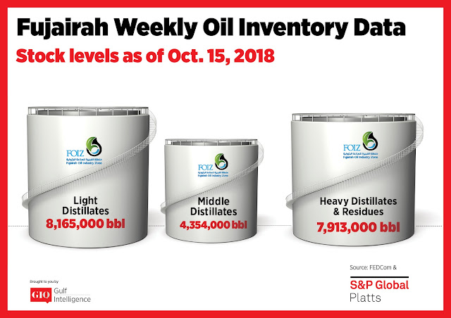 Chart Attribute: Fujairah Weekly Oil Inventory Data (as of October 15, 2018) / Source: The Gulf Intelligence