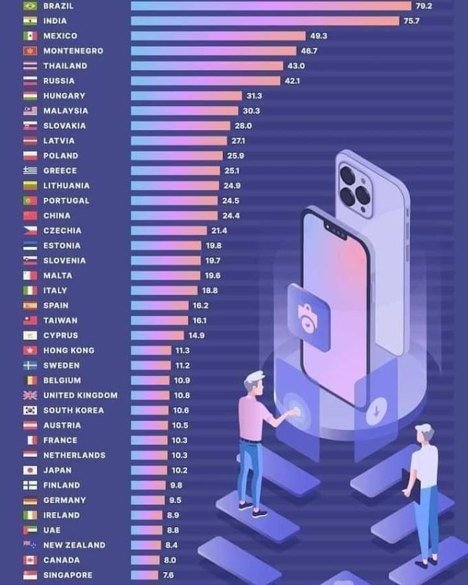 قائمة بالدول كم من الأيام ستعمل لتتمكن من شراء هاتف أيفون 13  iPhone 13 Pro